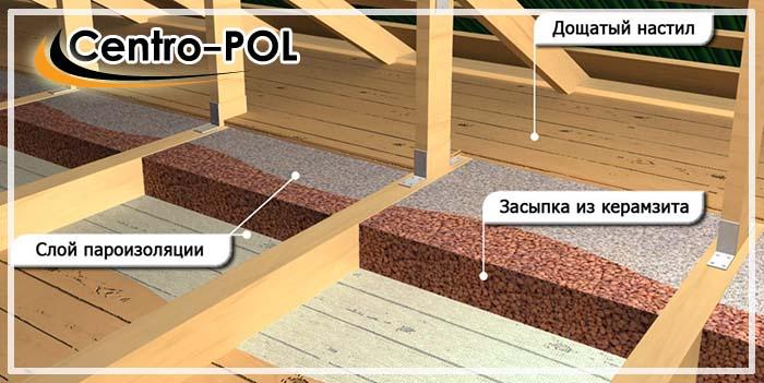 деревянный пол по лагам с утеплением