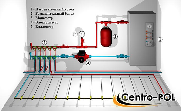 Установка газового котла в доме - правила и требования