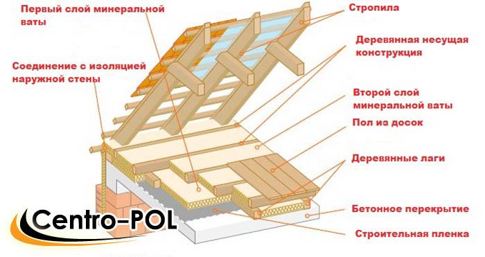Делаем потолок из гипсокартона своими руками с подсветкой