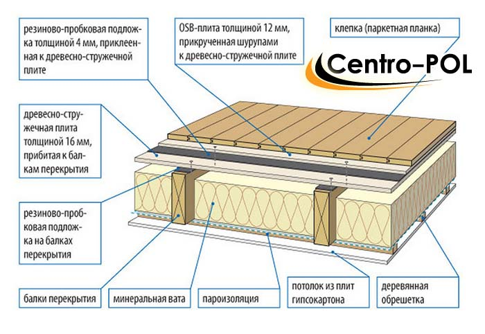 установка лаг для пола в деревянном доме