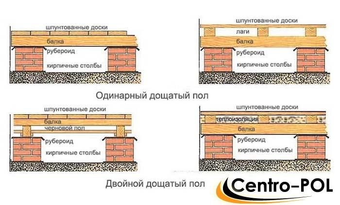монтаж пола в деревянном доме видео