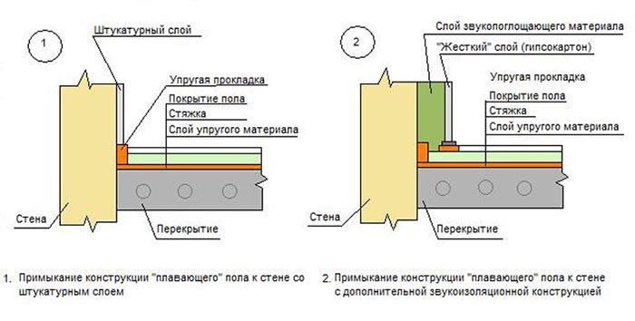 устройство черного пола в деревянном доме
