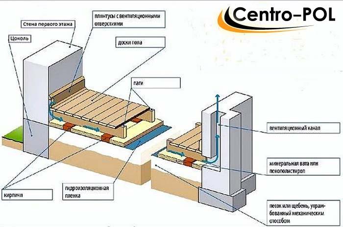 гидроизоляция деревянного пола видео