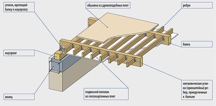 устройство пола в деревянном доме схема