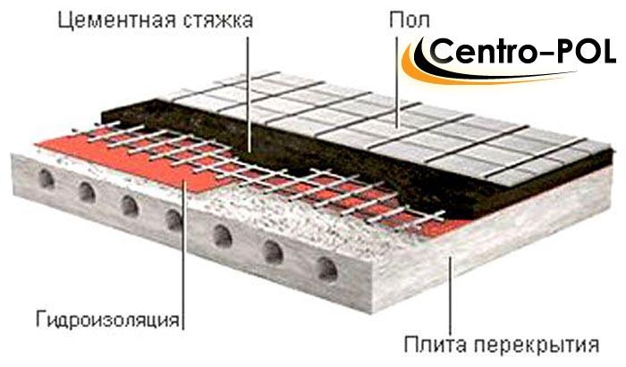 Гидроизоляция в устройства пола ивсил наливной пол технические характеристики