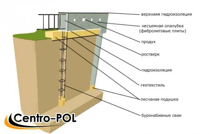 нужна ли гидроизоляция фундамента