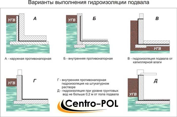 гидроизоляция фундамента внутри дома