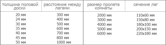 расстояние между лагами пола таблица