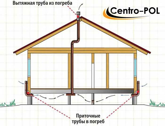 вентиляция пола в деревянном доме своими руками