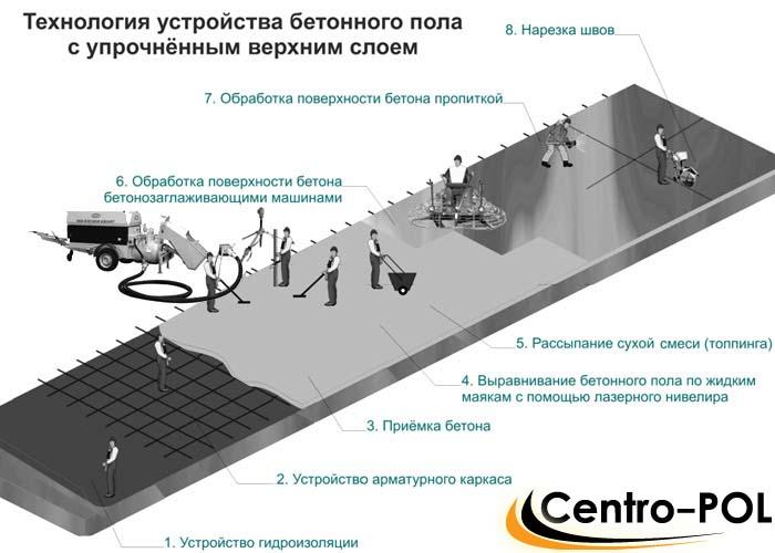 топинговый бетонный пол