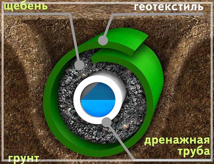 смета на гидроизоляцию фундамента