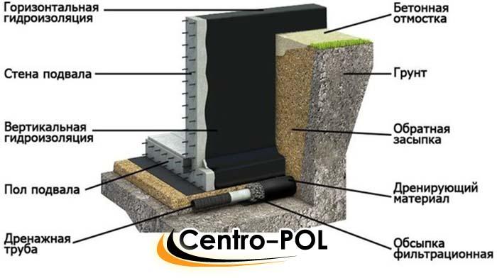 гидроизоляция фундамента вертикальная и горизонтальная