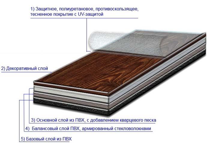 Кварцвиниловая плитка характеристики и выбор