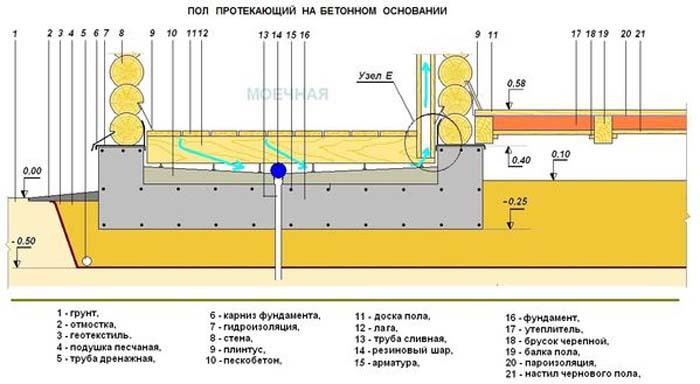 Как сделать полы с бетонным основанием 226