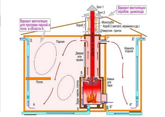 вентиляция под полом в бане