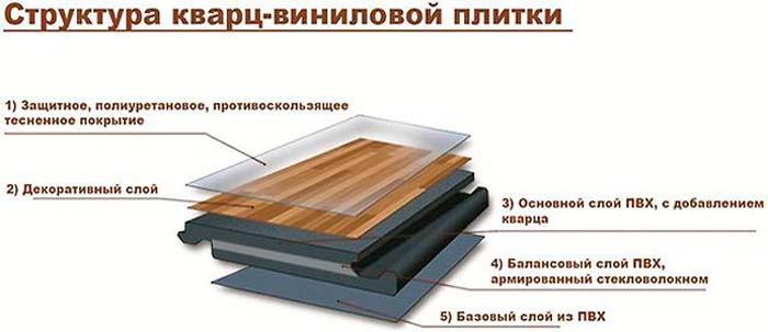 клей для кварцвиниловой плитки