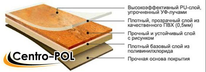 Поливинилхлоридная (ПВХ) плитка для пола