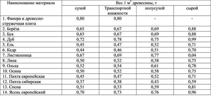 Сколько весит куб доски естественной влажности и порядок цен