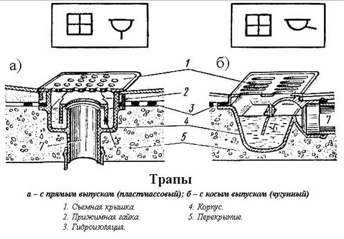 устройство пола и слива в бане