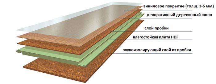 монтаж пробкового ламината