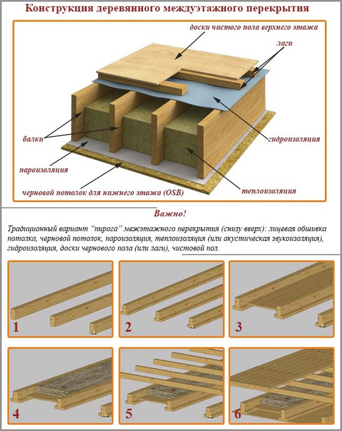 Как сделать деревянные полы в доме фото