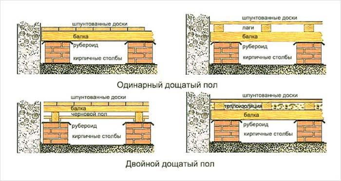 какой пол в бане бетонный или деревянный