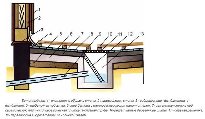 наливной пол в бане