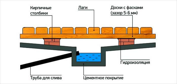 проливной пол в бане