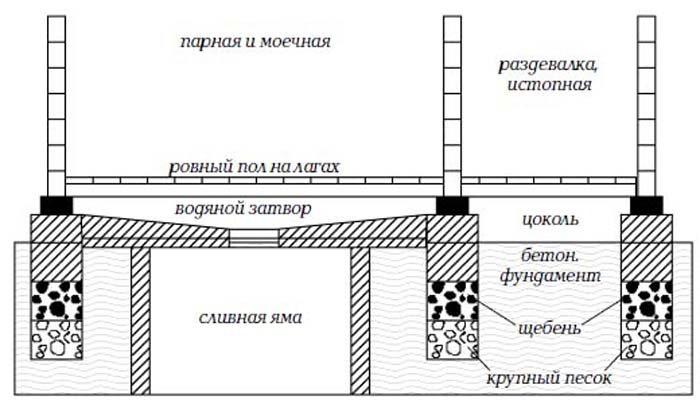 Слив воды в бане схема с выходом