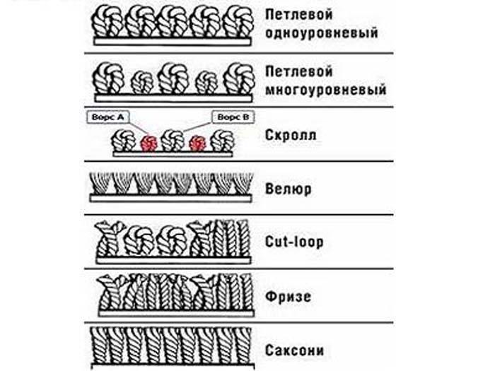 как выбрать ковролин