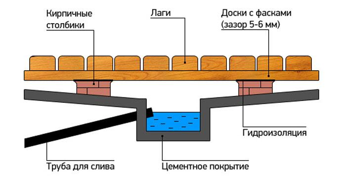 пол в моечной деревянной бани