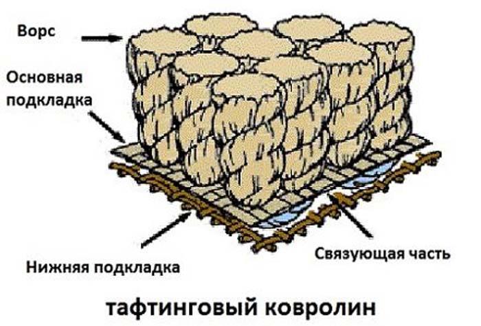 виды ковролина
