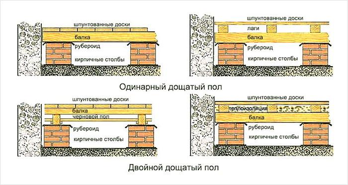 как сделать пол на даче своими руками