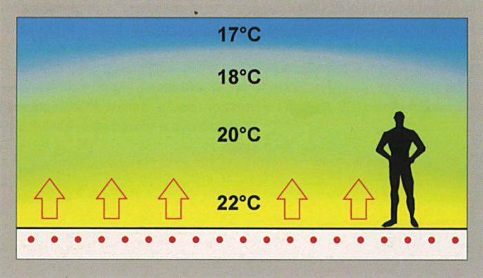 температура теплого водяного пола