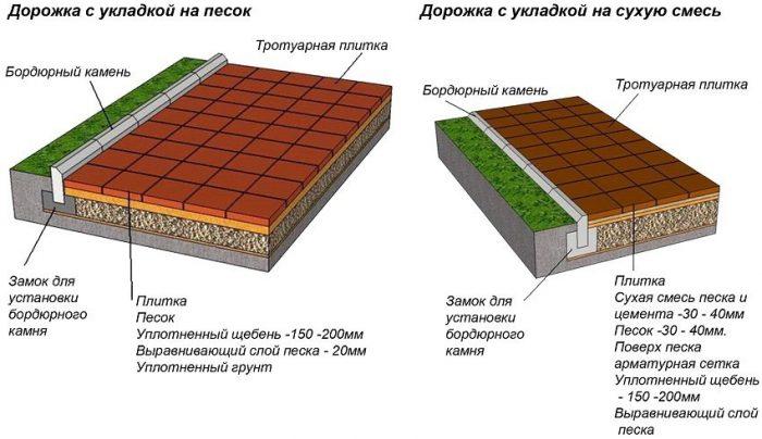 схема устройства пирога